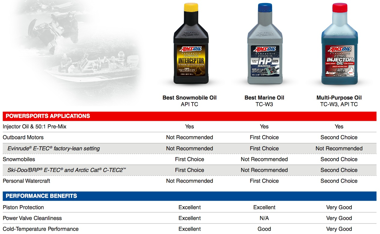 Amsoil Manual Synchromesh Transmission Fluid 5w 30 Mtf Diagrams Mt82 Two Cycle Chart